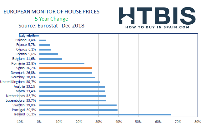 European real estate price evolution over the last 5 years