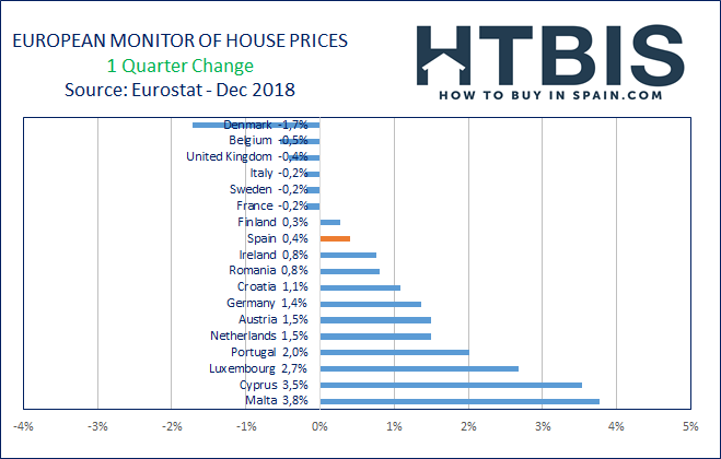 European real estate price evolution over the last quarter
