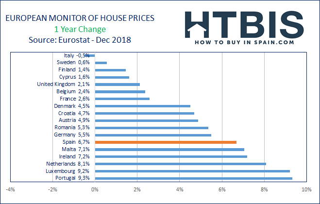 European real Estate price evolution over the last year