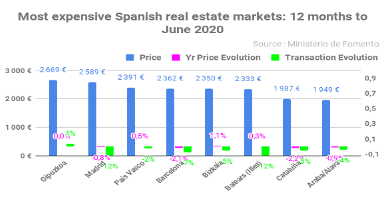 Most expensive Spanish real estate markets_ 12 months to June 2020