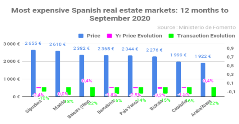 Most expensive Spanish real estate markets