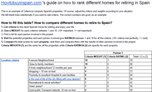 Compare homes to retire to Spain